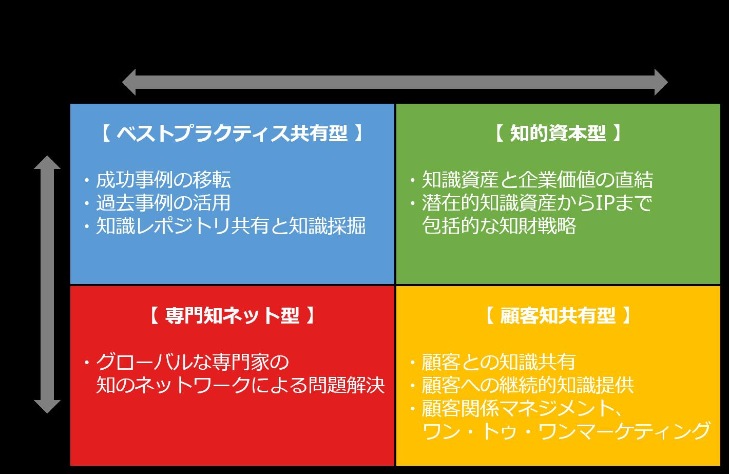 ナレッジマネジメントの4つのタイプ.png