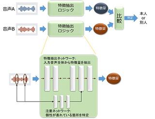 NEC声認証技術.jpg
